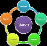 Mes valeurs